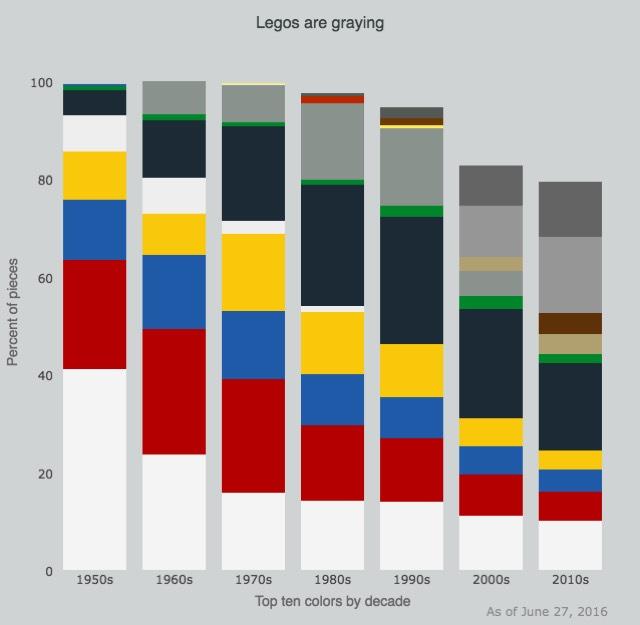 legos-are-graying